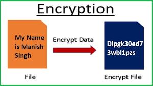 एन्क्रिप्ट डिवाइस (Encrypt Device) और एन्क्रिप्ट एसडी कार्ड क्या है ?