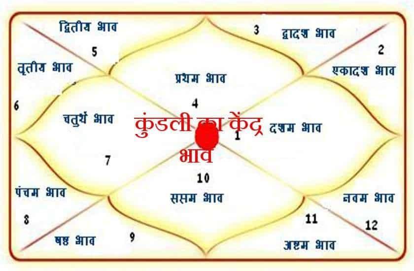 kundli ke bhav